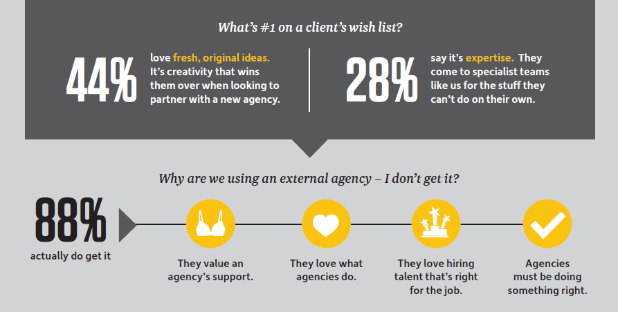 Want to find out more? Download our infographic for the full results.
